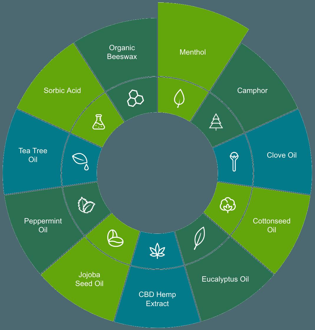 natural active ingredients wheel